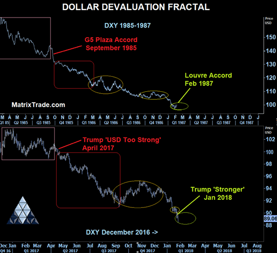 USD devaluation fractal