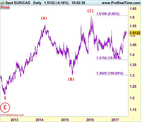 EUR CAD Elliott Wave Analysis