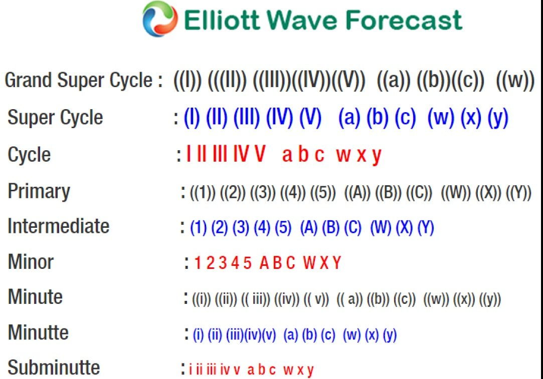 Bitcoin Elliott Wave Analysis