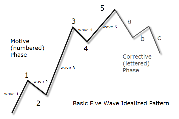 Elliot waves forex