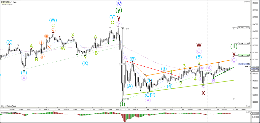 The EUR USD Is Building A Bear Flag Chart Pattern Orange Green Lines Fibonacci Levels Of Wave 2 Vs 1 Should Act As Resistance But Break Above