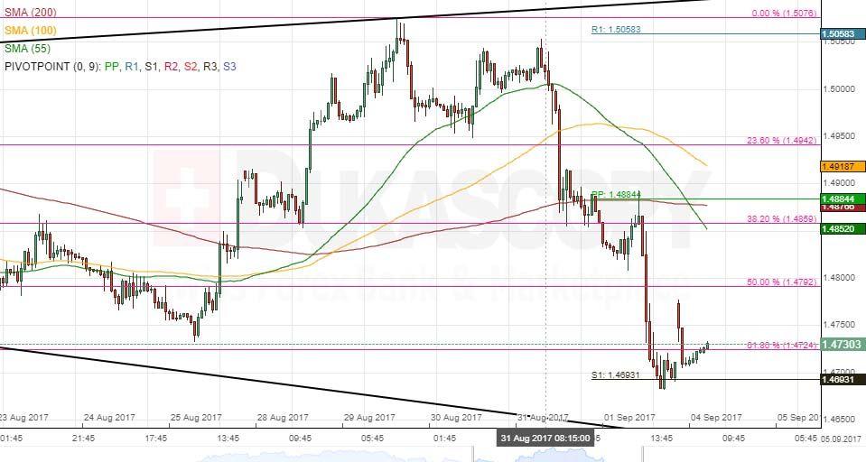 Patterns AUD CAD EUR