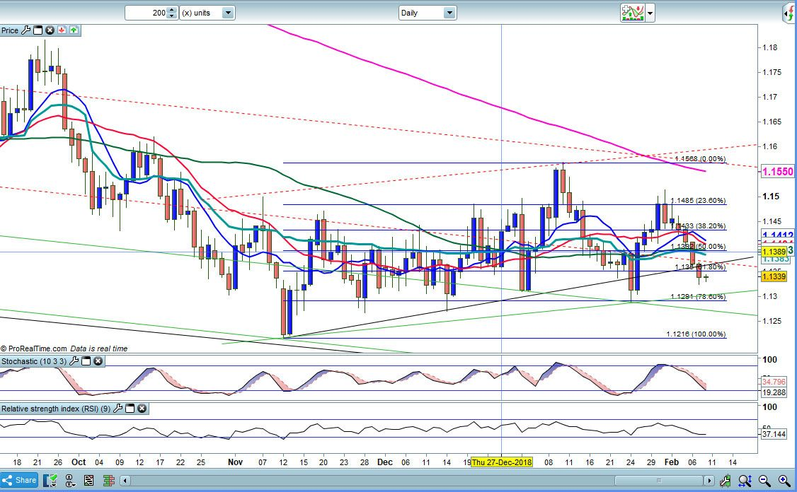 EUR USD Daily Analysis