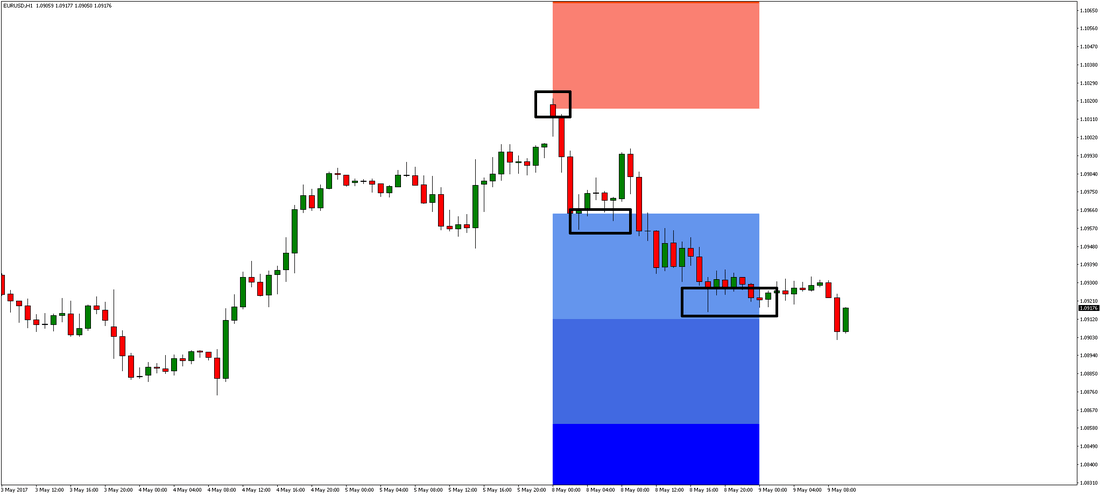 Forex time now