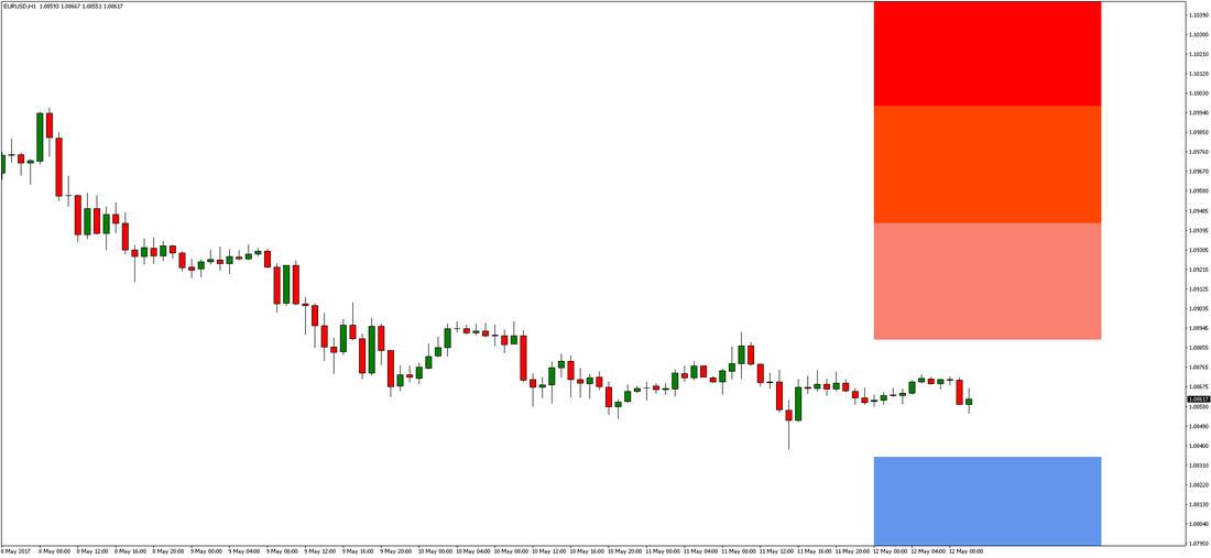 Eurusd today