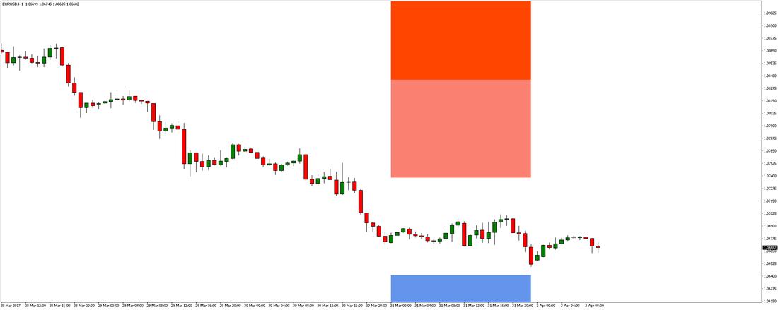 Eur usd forex signal forecast