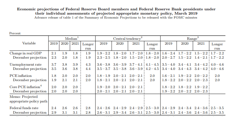 Fed's updated projections: Seven policymakers see two rate cuts in 2019
