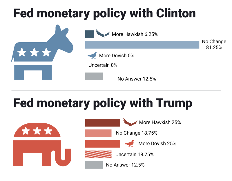 Fed monetary policy US Election
