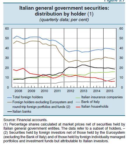 Italian securities