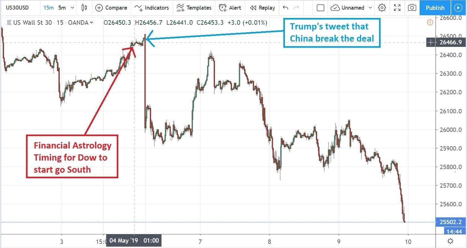 doinald trump financial astrology