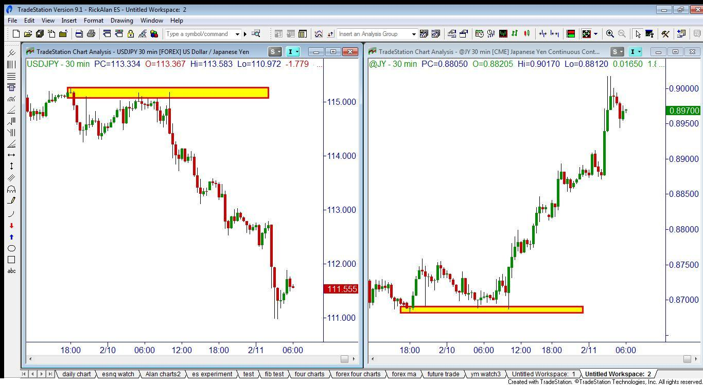 Forex russia
