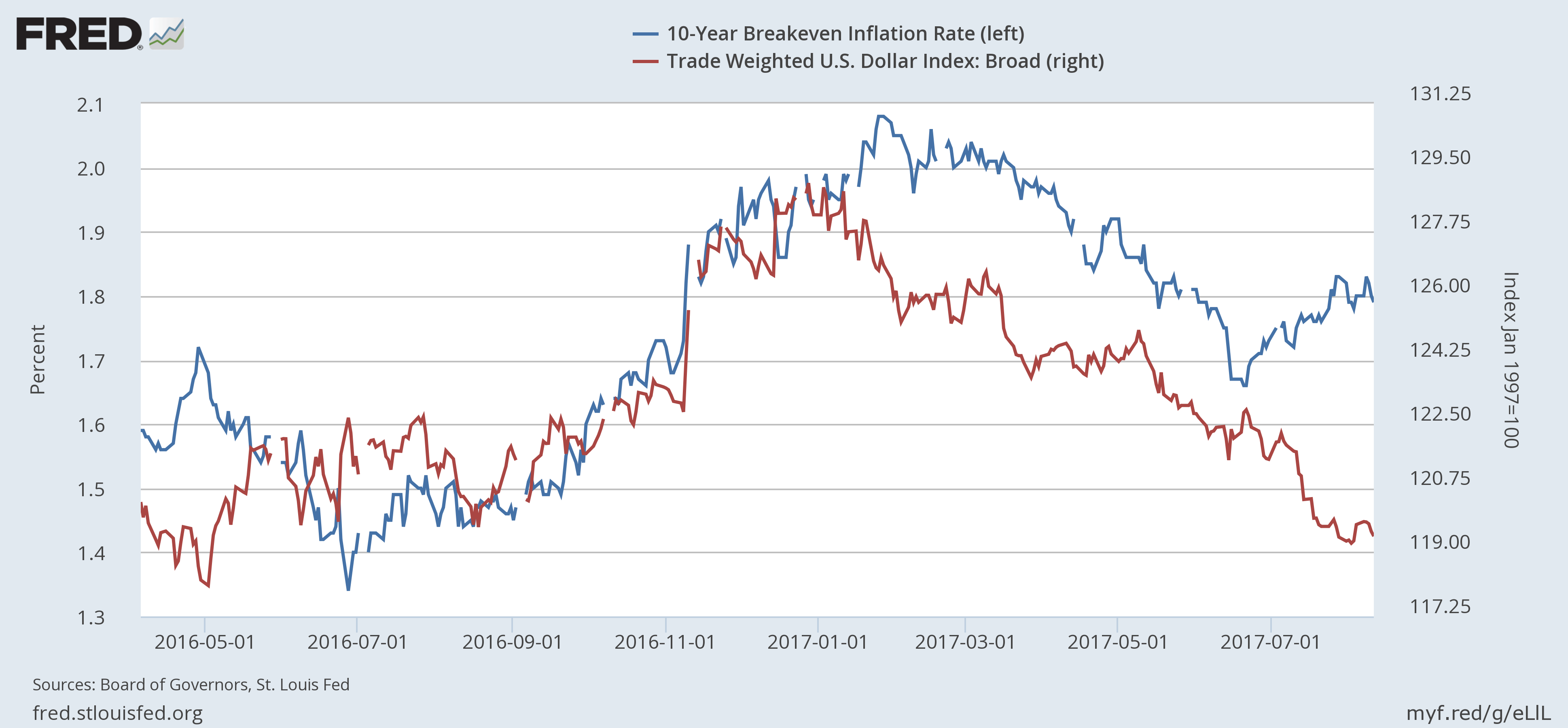 relationship between inflation and dollar strength