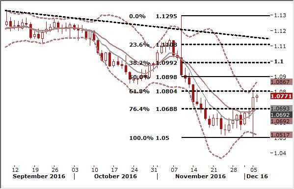 EURUSD targeting 1.0867