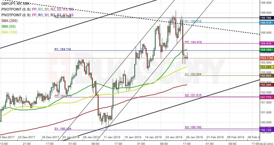 EUR AUD 4H Chart Bearish Movement