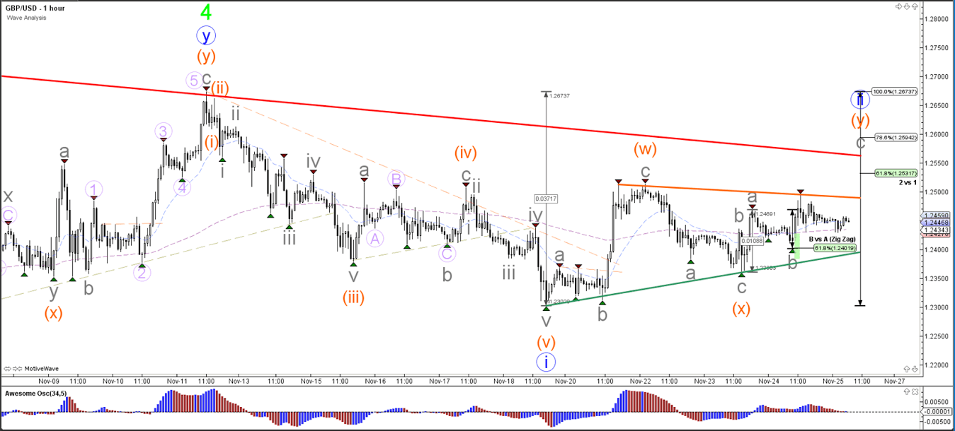 GBPUSD Elliott Waves