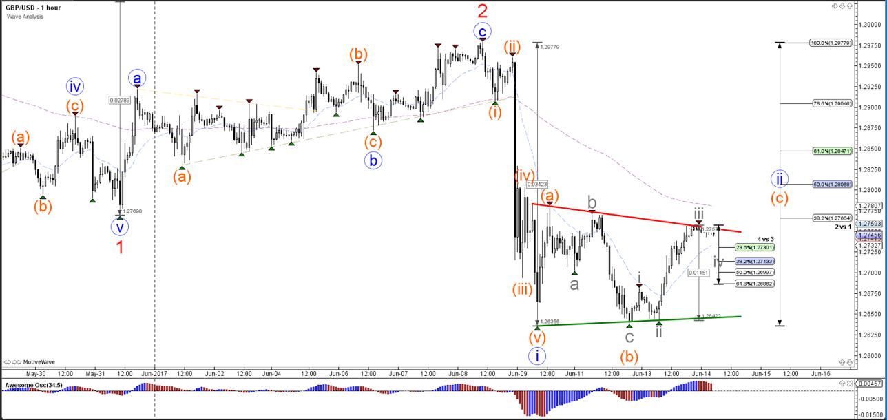 GBP/USD Bullish Reversal Remains Fragile within ABC Correction