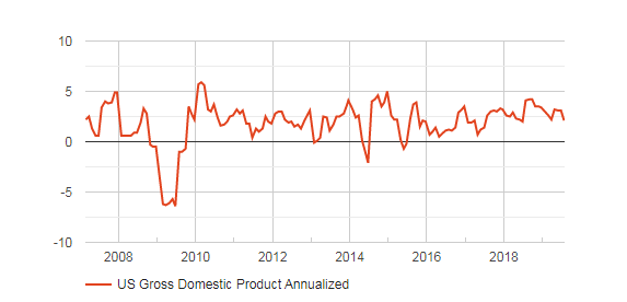 US second quarter GDP 1st revision: Consumers are sufficient