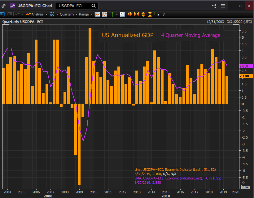 US economy slows in the second quarter as business