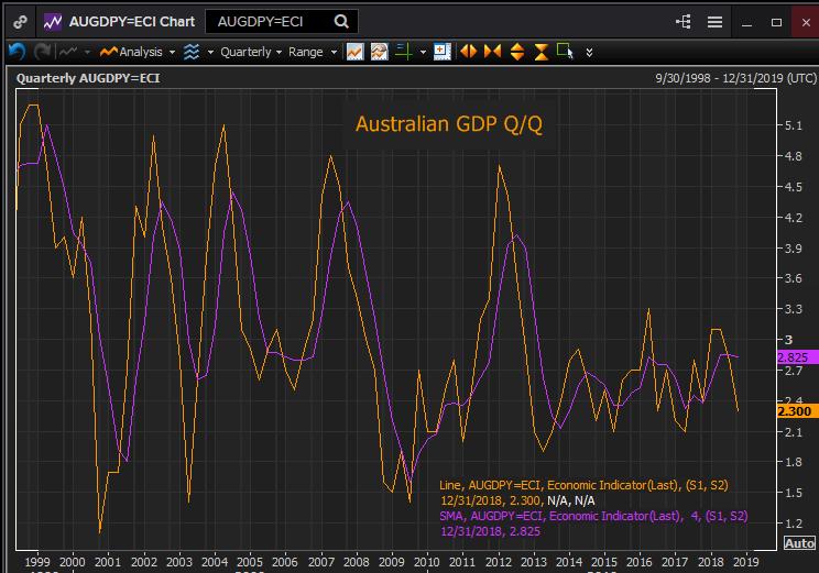 PDB Q/Q Australia