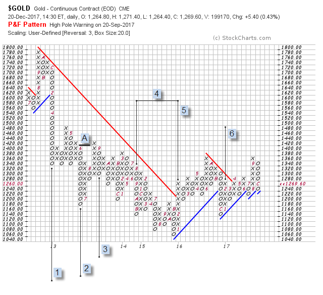 Gold Point & Figure Chart