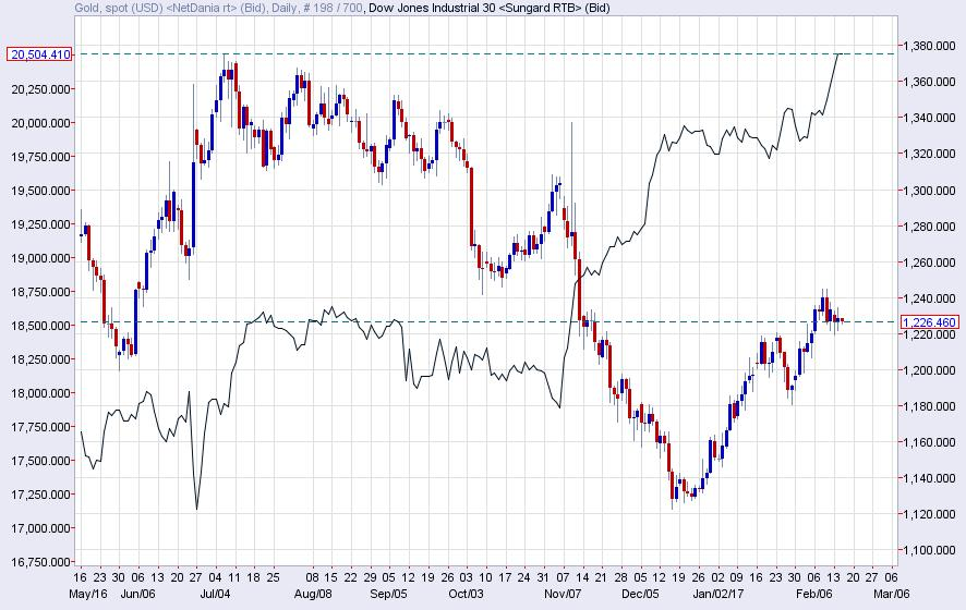 Gold and Dow Jones