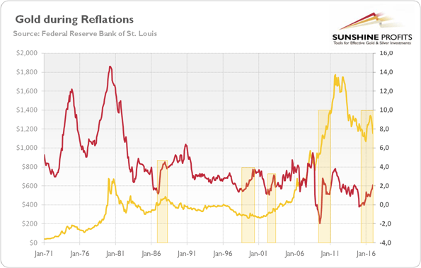 Gold during reflations