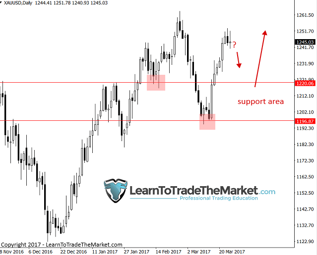Weekly forex market analysis