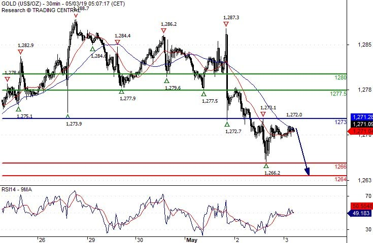 Crude Oil (WTI) Intraday: Key resistance at 62 30
