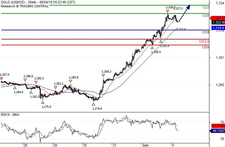 Crude Oil Intraday: Watch 51 45