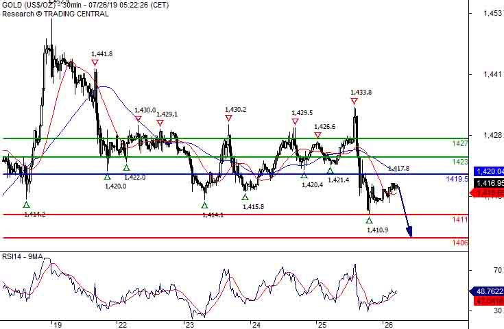 Crude Oil (WTI) Intraday: Key resistance at 56 50