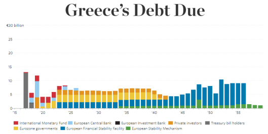 Greeces Debt due