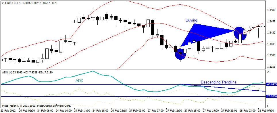 Hourly forex chart