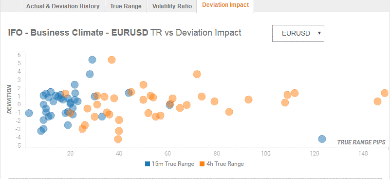 German IFO survey impact EURUSD