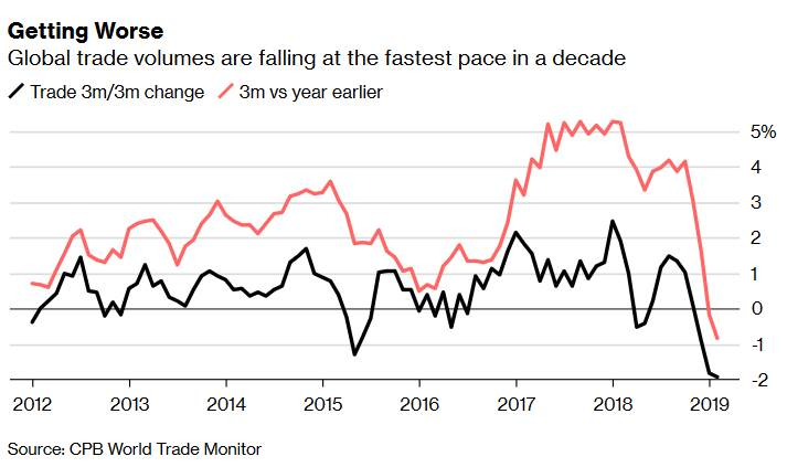 South Korea GDP shocking contraction shows out global slowdown