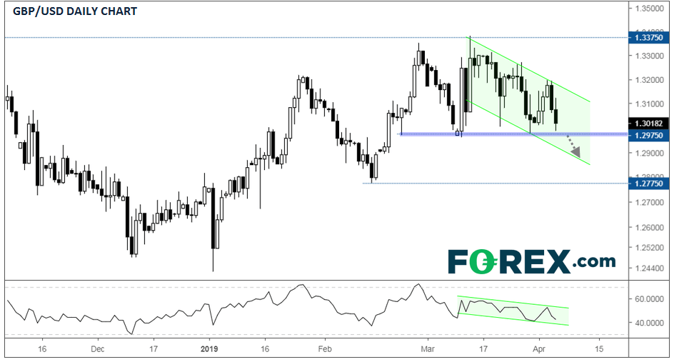 "GBP/USD Unimpressed by Brexit ""Flextension"""