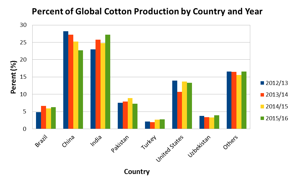global cotton production