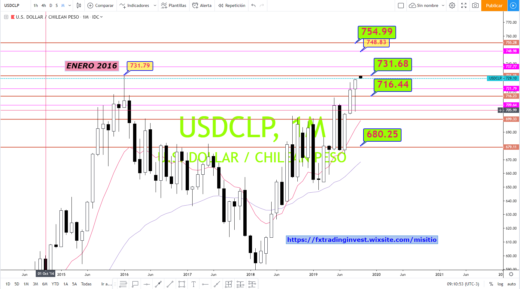 USDCLP