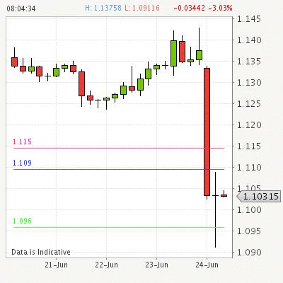 Pia trading signals