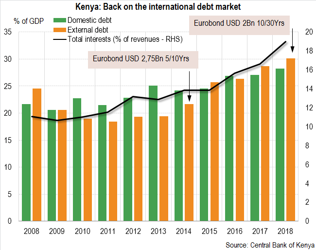 Kenya: A recovering economy with indebtedness building-up