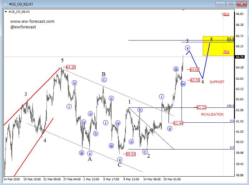 Elliott wave Analysis: Crude oil Making A Strong Bullish Run