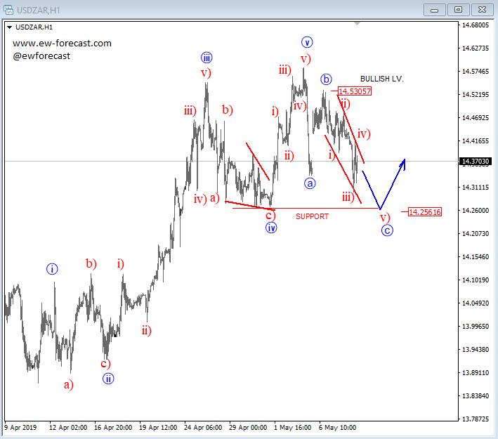 Elliott Wave Analysis: USDZAR and Crude OIL Beautiful Patterns