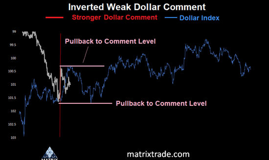 Inverted USD Trump comment