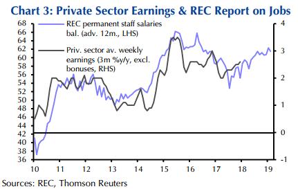 Average forex earnings