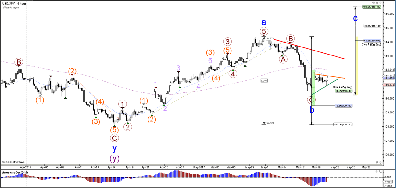 Usdjpy triangle pattern visible at 110 and 618 golden ratio usdjpy gumiabroncs Choice Image