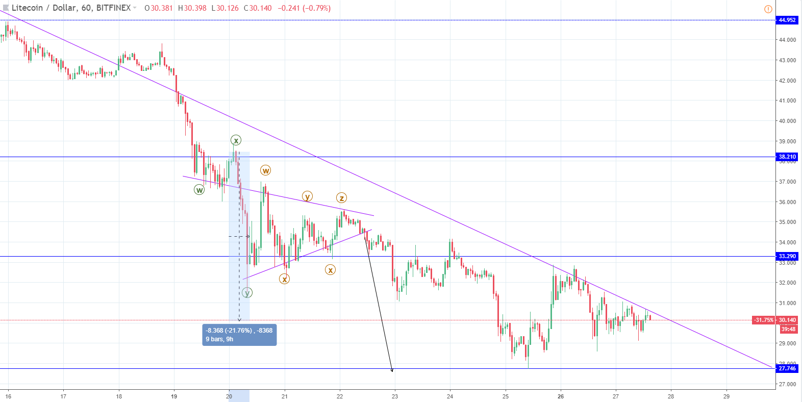 LTC/USD chart - FXOpen
