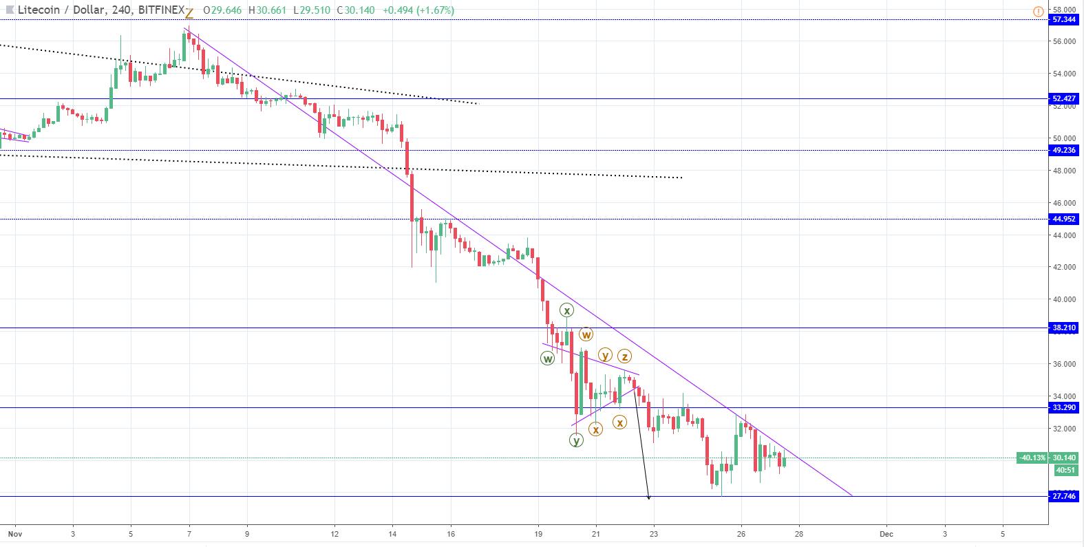LTC/USD chart2 - FXOpen