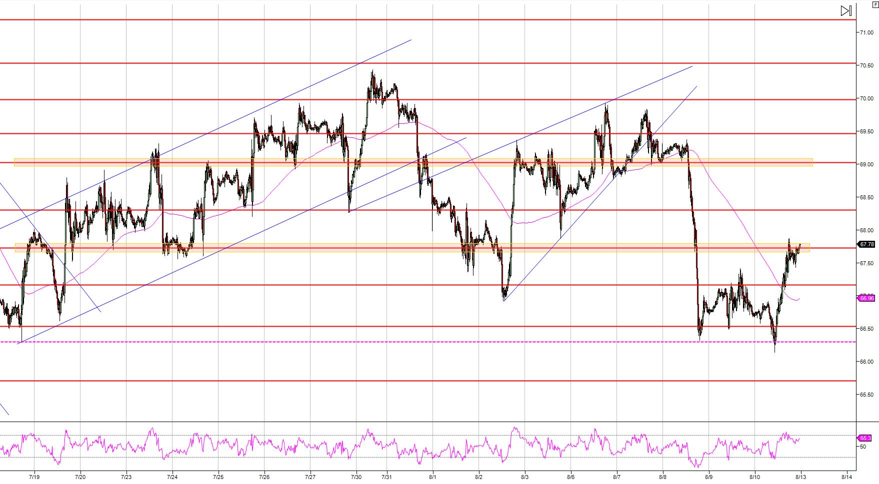 Crude Oil WTI Technical Analysis: Bulls retake control