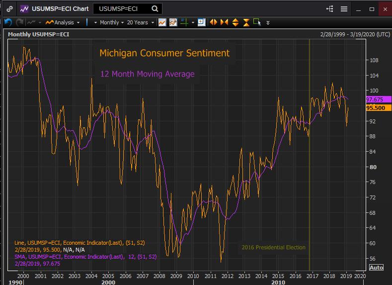 Michigan Consumer Sentiment Index Preview: Jobs not politics