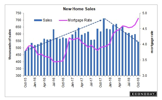 New home sales belajar forex