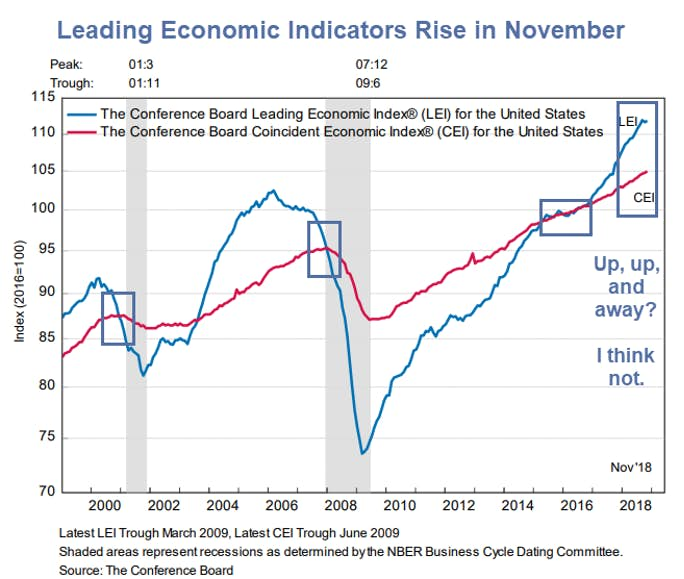 Deutsche bank economist leading indicator for forex